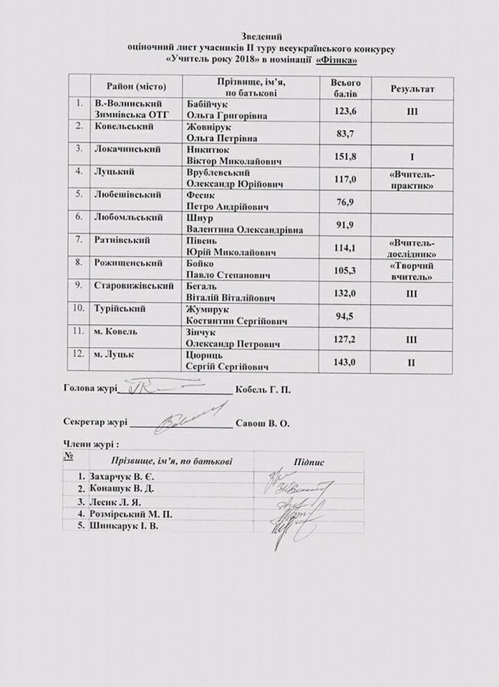 Список учасників конкурсу