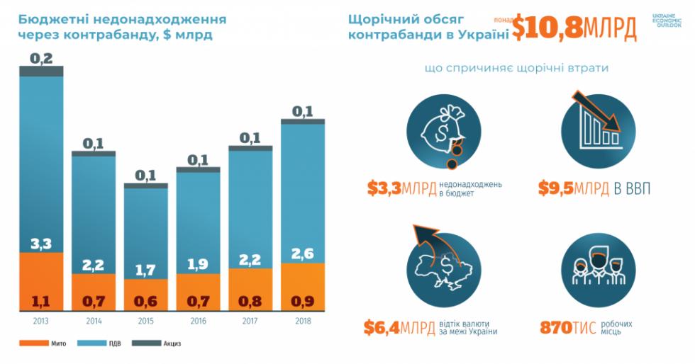 Бюджетні ненадходження та щорічний обсяг контрабанди в Україні